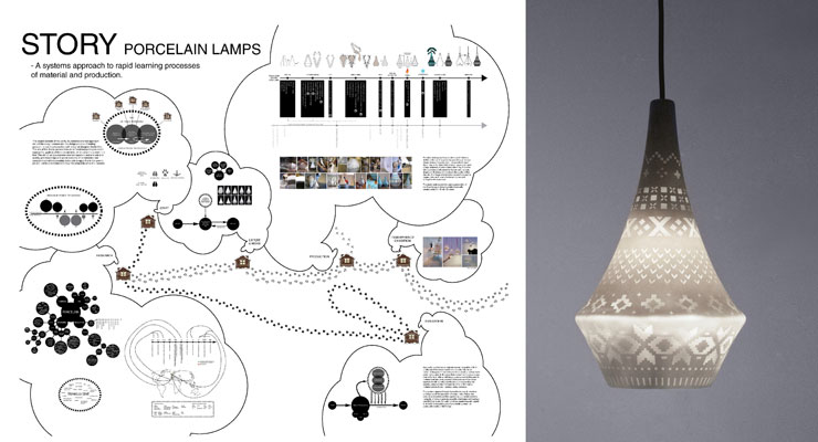 Systems oriented design the oslo school of architecture and design